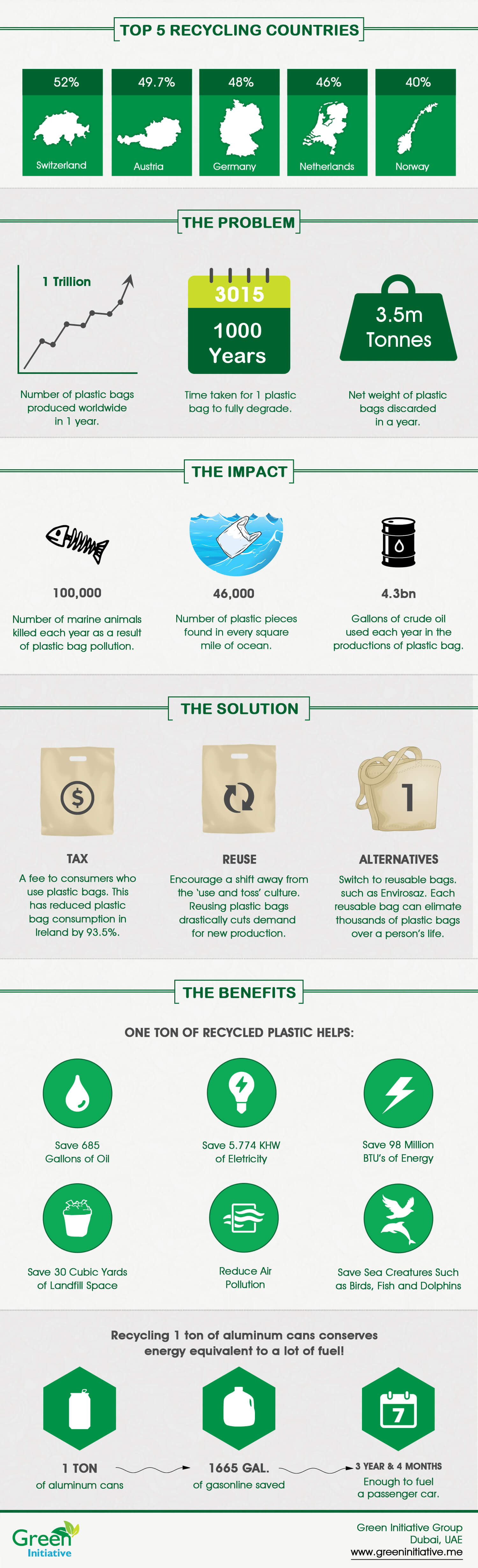 Impact of Recycling: Infographic by Green Initiative Dubai Infographic