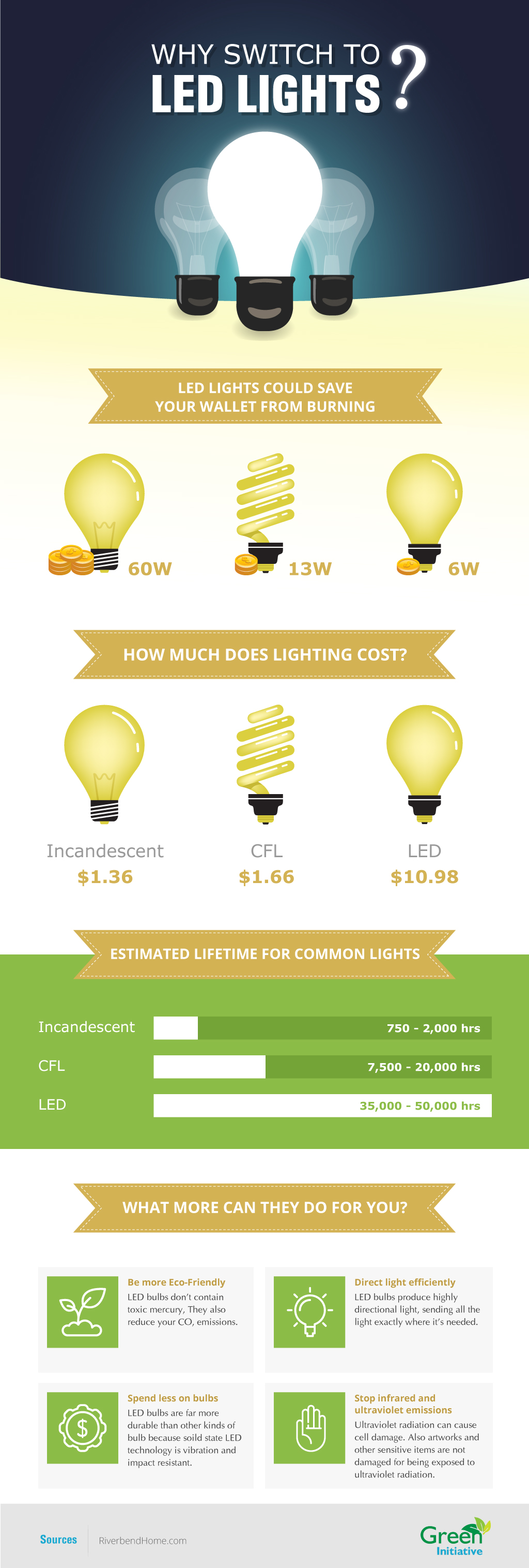 Why switch to LED Lights