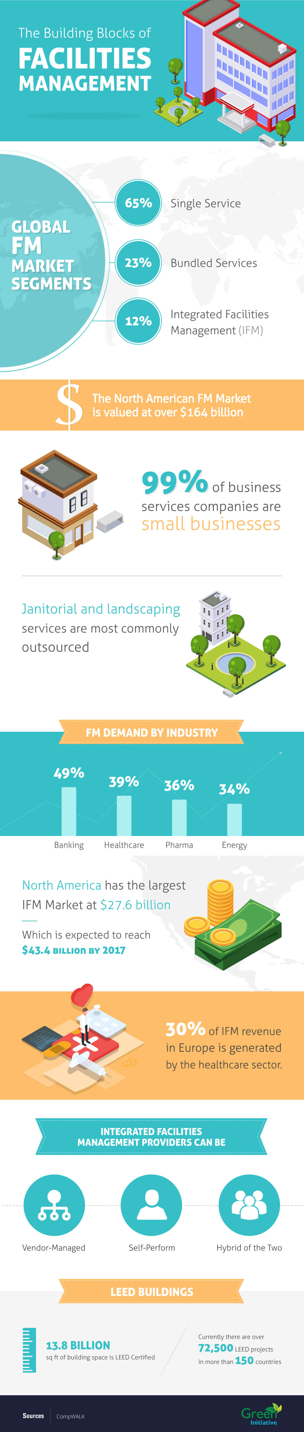 The Facilities Management Business in Dubai (Infographic)